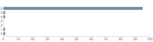 Chart?cht=bhs&chs=500x140&chbh=10&chco=6f92a3&chxt=x,y&chd=t:95,1,1,0,0,1,1&chm=t+95%,333333,0,0,10|t+1%,333333,0,1,10|t+1%,333333,0,2,10|t+0%,333333,0,3,10|t+0%,333333,0,4,10|t+1%,333333,0,5,10|t+1%,333333,0,6,10&chxl=1:|other|indian|hawaiian|asian|hispanic|black|white